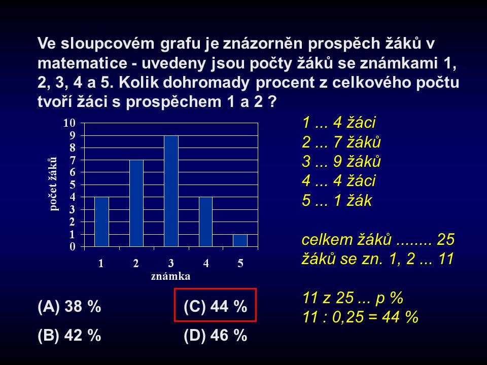 Ve sloupcovém grafu je znázorněn prospěch žáků v matematice - uvedeny jsou počty žáků se známkami 1, 2, 3, 4 a 5. Kolik dohromady procent z celkového