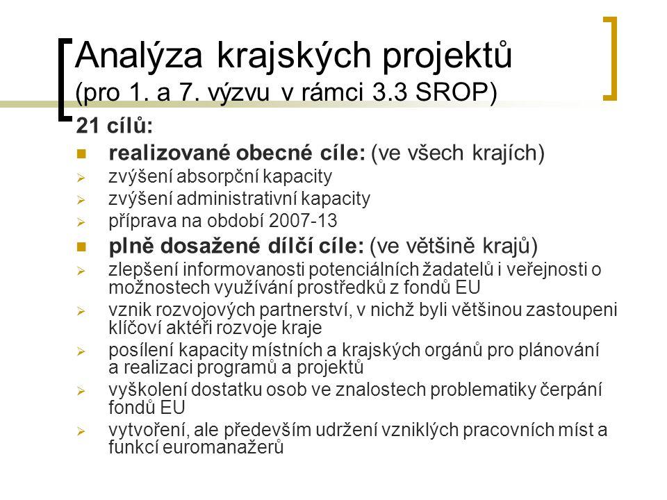 Analýza krajských projektů (pro 1. a 7.