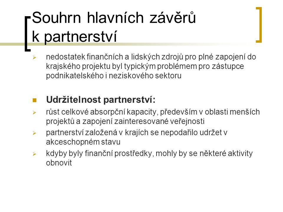 Souhrn hlavních závěrů k partnerství  nedostatek finančních a lidských zdrojů pro plné zapojení do krajského projektu byl typickým problémem pro zástupce podnikatelského i neziskového sektoru  Udržitelnost partnerství:  růst celkové absorpční kapacity, především v oblasti menších projektů a zapojení zainteresované veřejnosti  partnerství založená v krajích se nepodařilo udržet v akceschopném stavu  kdyby byly finanční prostředky, mohly by se některé aktivity obnovit