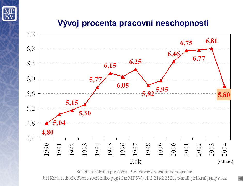 Vývoj průměrné doby trvání jednoho případu PN Jiří Král, ředitel odboru sociálního pojištění MPSV, tel.