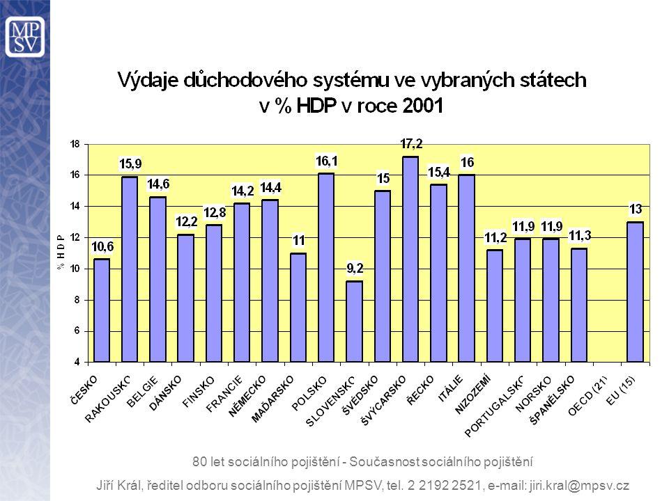 Srovnání dynamiky stárnutí v letech 2000 - 2050 80 let sociálního pojištění - Současnost sociálního pojištění Jiří Král, ředitel odboru sociálního pojištění MPSV, tel.