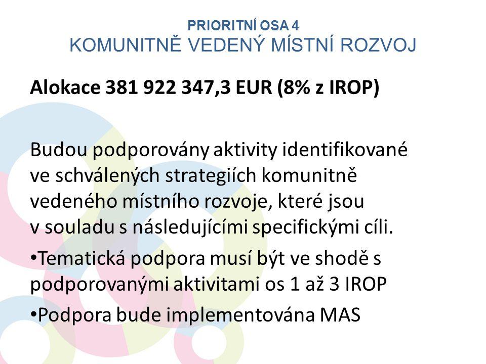 Alokace 381 922 347,3 EUR (8% z IROP) Budou podporovány aktivity identifikované ve schválených strategiích komunitně vedeného místního rozvoje, které