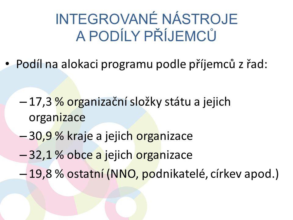 • Podíl na alokaci programu podle příjemců z řad: – 17,3 % organizační složky státu a jejich organizace – 30,9 % kraje a jejich organizace – 32,1 % ob