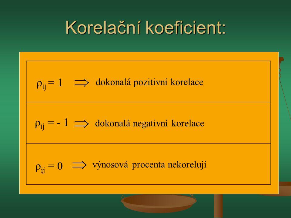 Korelační koeficient: ρ ij = 1 ρ ij = - 1 ρ ij = 0 dokonalá pozitivní korelace dokonalá negativní korelace výnosová procenta nekorelují