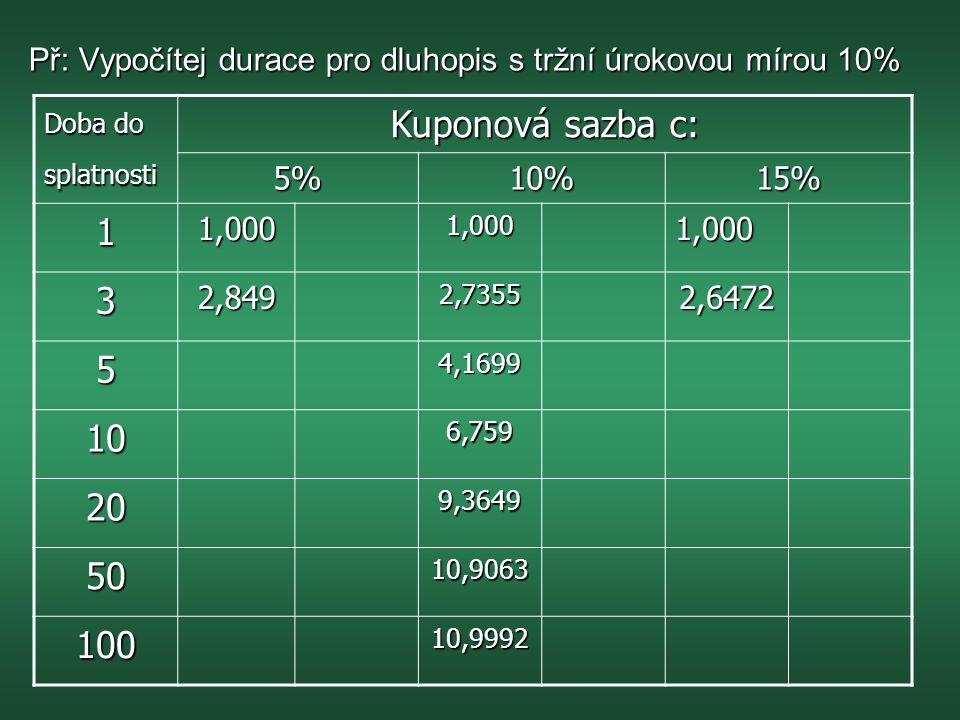 Př: Vypočítej durace pro dluhopis s tržní úrokovou mírou 10% Doba do splatnosti Kuponová sazba c: 5%10%15% 11,0001,0001,000 32,8492,73552,6472 54,1699 106,759 209,3649 5010,9063 10010,9992