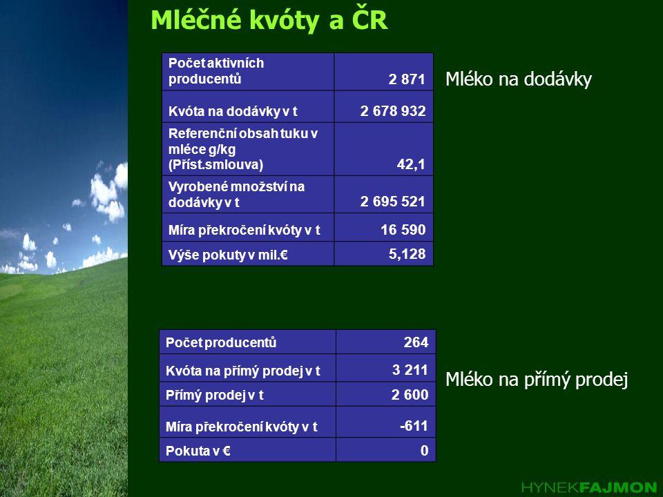 Mléčné kvóty a ČR Mléko na dodávky Mléko na přímý prodej Počet aktivních producentů 2 871 Kvóta na dodávky v t 2 678 932 Referenční obsah tuku v mléce