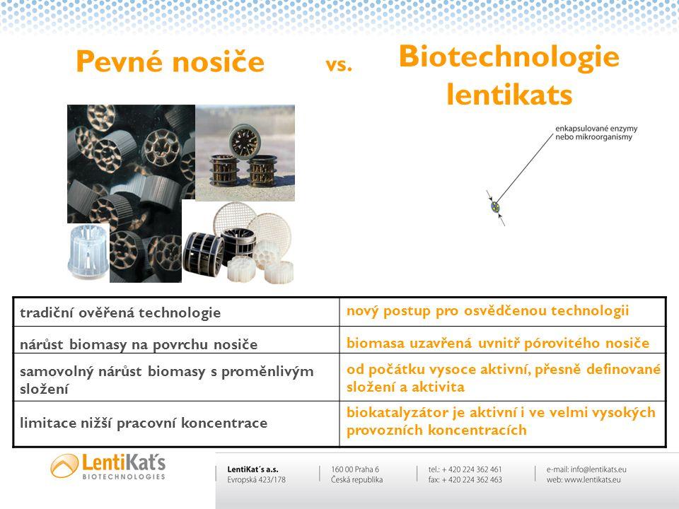 Pevné nosiče Biotechnologie lentikats vs. nárůst biomasy na povrchu nosiče tradiční ověřená technologie nový postup pro osvědčenou technologii biomasa