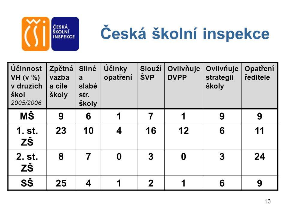 13 Česká školní inspekce Účinnost VH (v %) v druzích škol 2005/2006 Zpětná vazba a cíle školy Silné a slabé str. školy Účinky opatření Slouží ŠVP Ovli