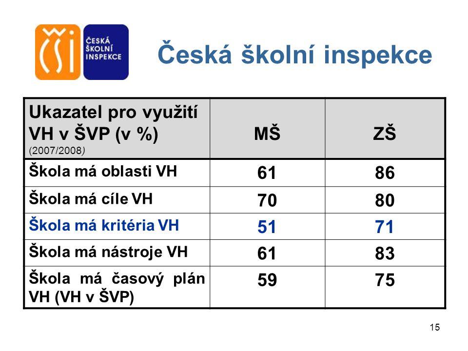 15 Česká školní inspekce Ukazatel pro využití VH v ŠVP (v %) (2007/2008) MŠZŠ Škola má oblasti VH 6186 Škola má cíle VH 7080 Škola má kritéria VH 5171