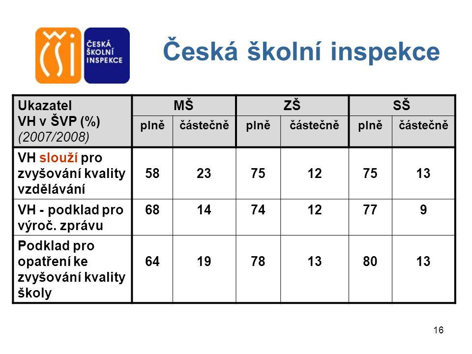 16 Česká školní inspekce Ukazatel VH v ŠVP (%) (2007/2008) MŠZŠSŠ plněčástečněplněčástečněplněčástečně VH slouží pro zvyšování kvality vzdělávání 5823