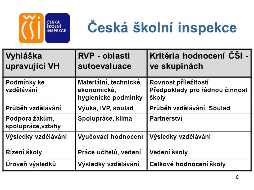 8 Vyhláška upravující VH RVP - oblasti autoevaluace Kritéria hodnocení ČŠI - ve skupinách Podmínky ke vzdělávání Materiální, technické, ekonomické, hy