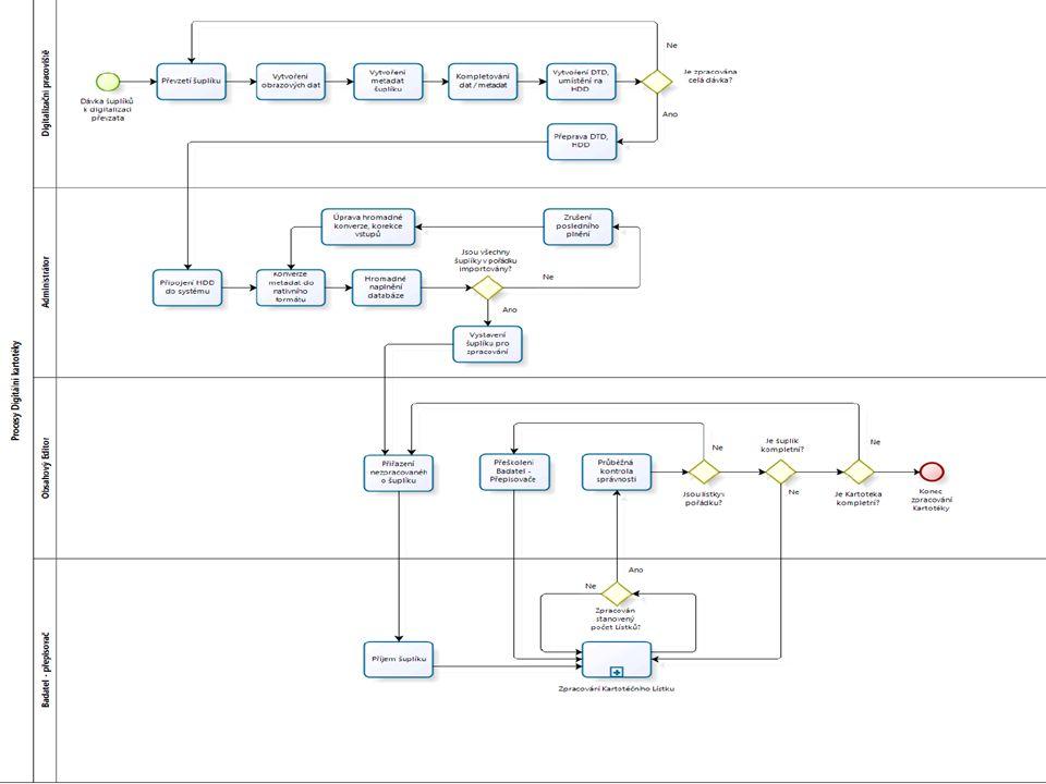 2.- 4.etapa  2. etapa  digitalizace kartoték  po zásuvkách (do konce roku 2013)  3.