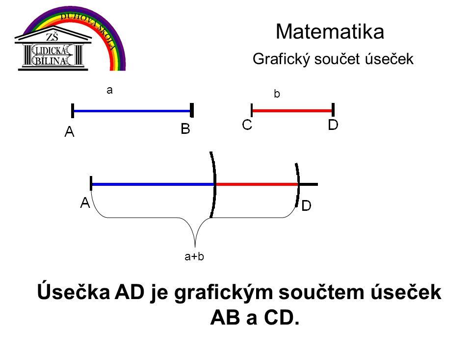 Matematika Grafický součet úseček Úsečka AD je grafickým součtem úseček AB a CD. a b a+b