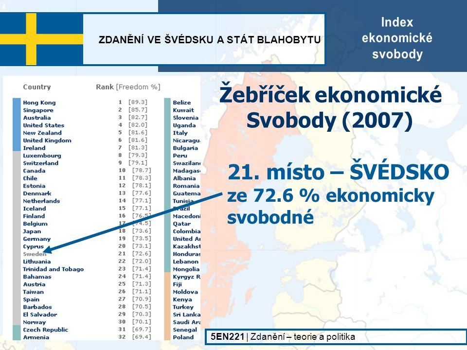 ZDANĚNÍ VE ŠVÉDSKU A STÁT BLAHOBYTU 5EN221   Zdanění – teorie a politika - začít s podnikáním trvá ve Švédsku průměrně 16 dní, světový průměr je 48 dní ◙ Business freedom – 95 % - je velmi snadné přijít na trh (nikterak velké administrativní překážky) a také odejít z trhu