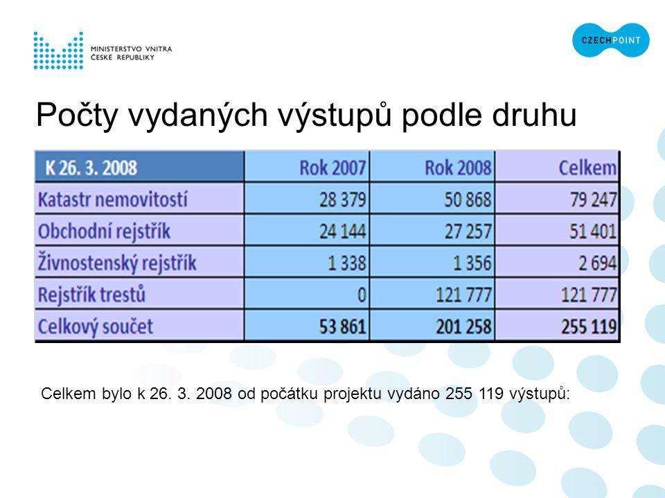 Počty vydaných výstupů podle druhu Celkem bylo k 26. 3. 2008 od počátku projektu vydáno 255 119 výstupů: