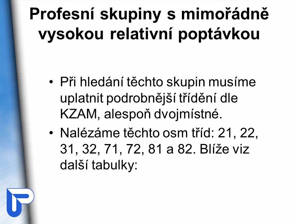 Profesní skupiny s mimořádně vysokou relativní poptávkou •Při hledání těchto skupin musíme uplatnit podrobnější třídění dle KZAM, alespoň dvojmístné.