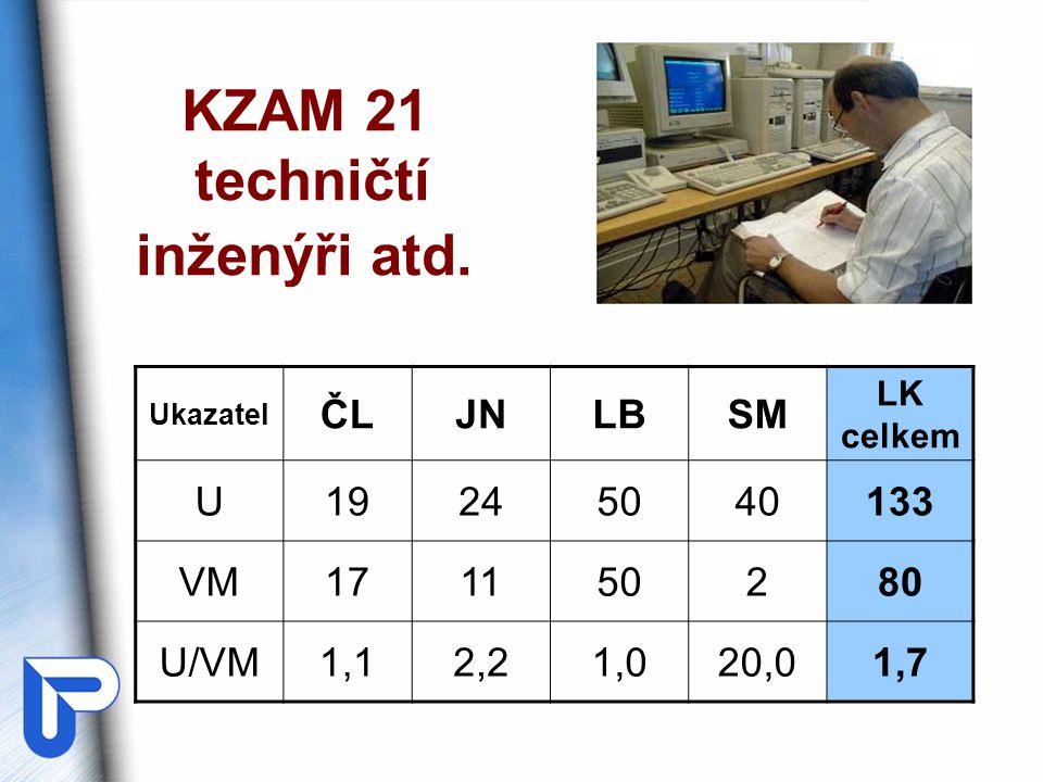 KZAM 21 techničtí inženýři atd.