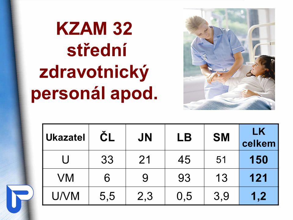 KZAM 32 střední zdravotnický personál apod.