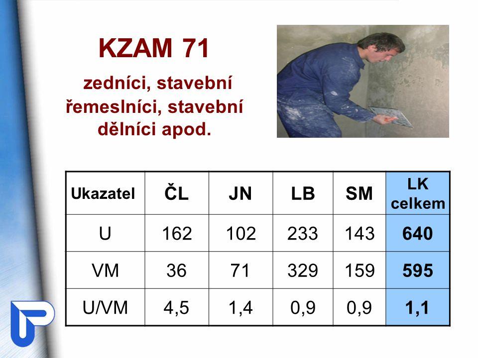 KZAM 71 zedníci, stavební řemeslníci, stavební dělníci apod.