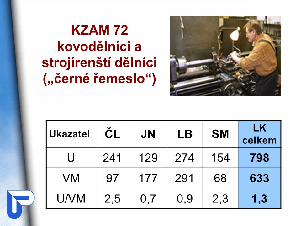 """KZAM 72 kovodělníci a strojírenští dělníci (""""černé řemeslo ) Ukazatel ČLJNLBSM LK celkem U241129274154798 VM9717729168633 U/VM2,50,70,92,31,3"""