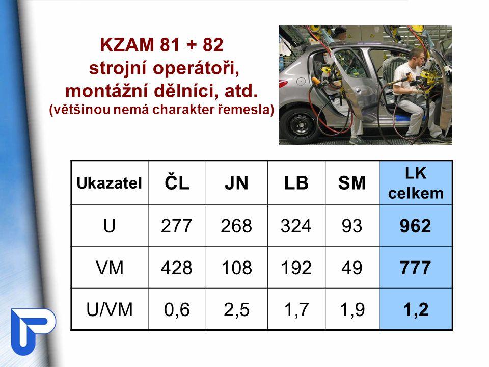 KZAM 81 + 82 strojní operátoři, montážní dělníci, atd.