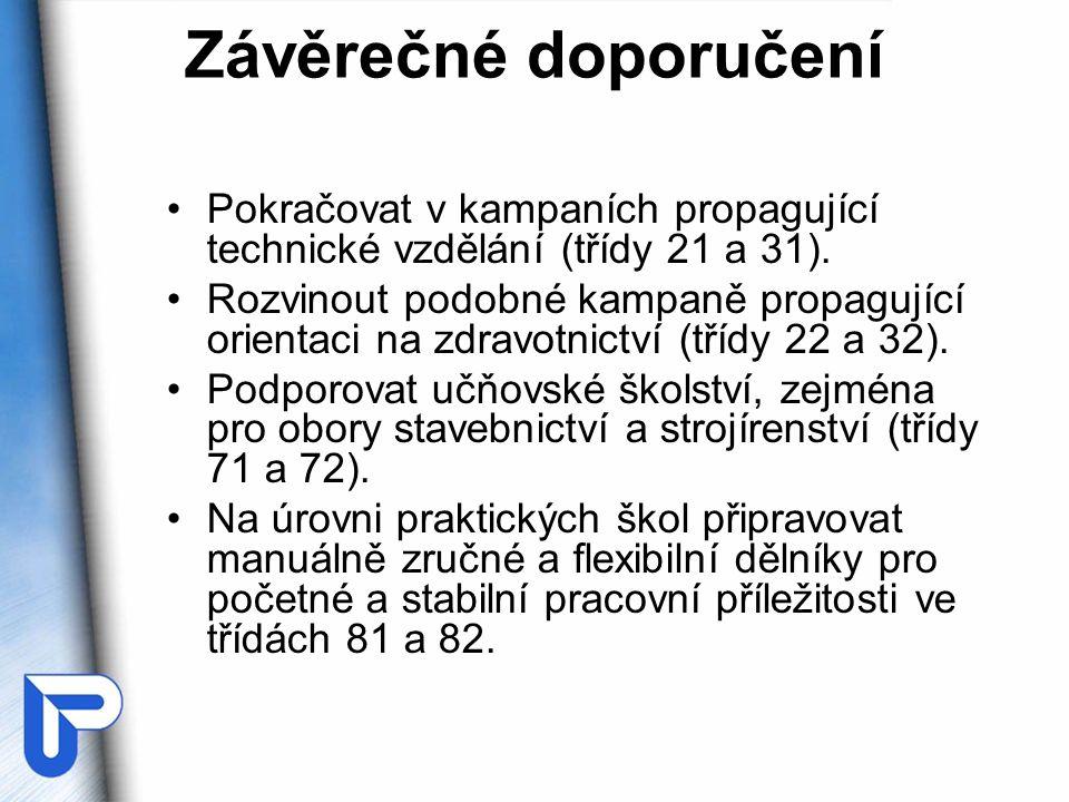Závěrečné doporučení •Pokračovat v kampaních propagující technické vzdělání (třídy 21 a 31).
