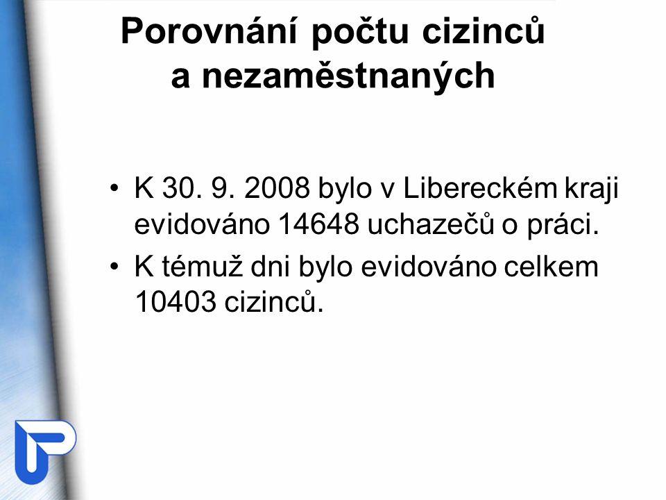 Porovnání počtu cizinců a nezaměstnaných •K 30.9.