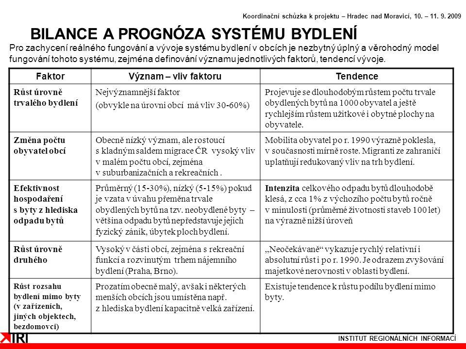 INSTITUT REGIONÁLNÍCH INFORMACÍ BILANCE A PROGNÓZA SYSTÉMU BYDLENÍ Koordinační schůzka k projektu – Hradec nad Moravicí, 10.