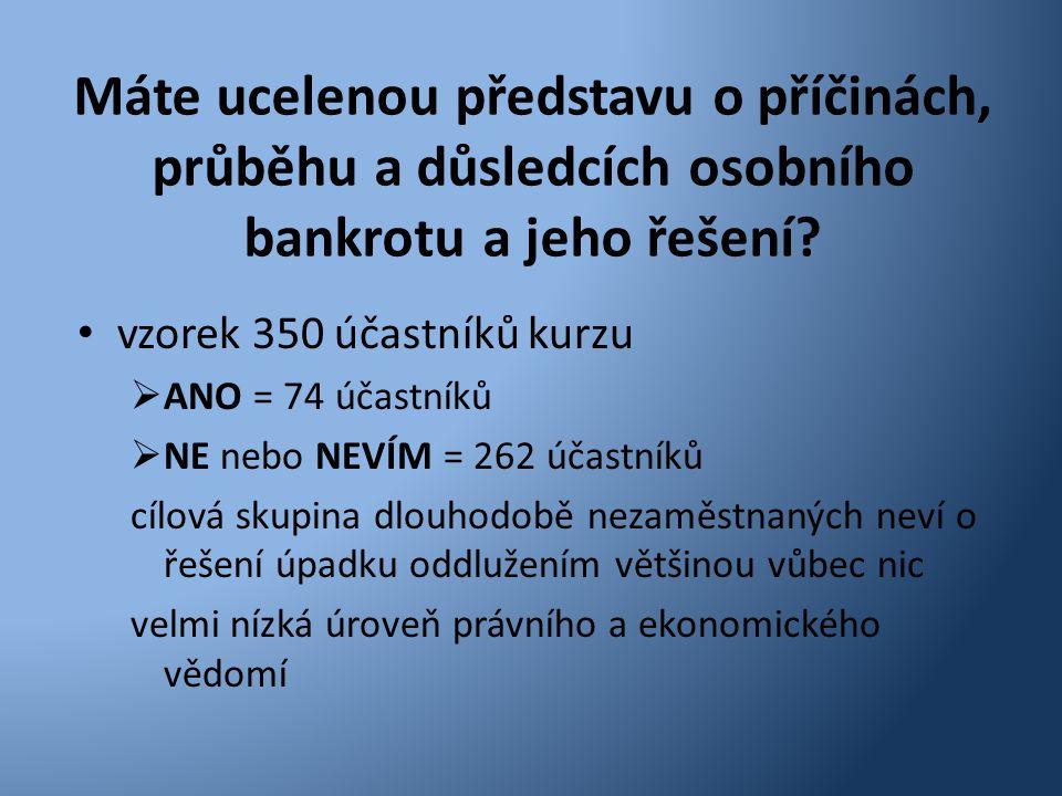 Máte ucelenou představu o příčinách, průběhu a důsledcích osobního bankrotu a jeho řešení? • vzorek 350 účastníků kurzu  ANO = 74 účastníků  NE nebo