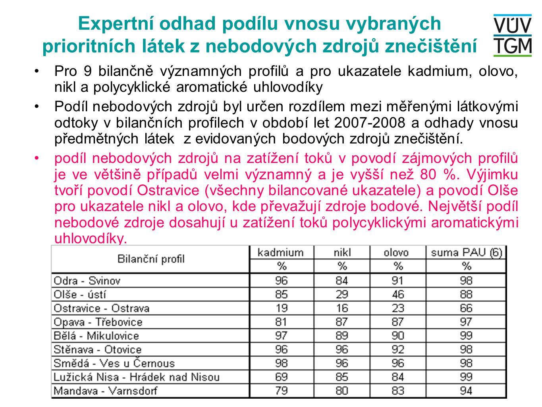 Expertní odhad podílu vnosu vybraných prioritních látek z nebodových zdrojů znečištění •Pro 9 bilančně významných profilů a pro ukazatele kadmium, olo