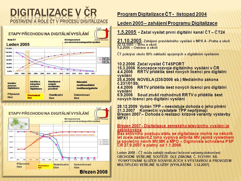 Program Digitalizace ČT - listopad 2004 Leden 2005 – zahájení Programu Digitalizace 1.5.2005 - Začal vysílat první digitální kanál ČT – ČT24 21.10.2005 - Zahájení pravidelného vysílání v MPX A –Praha a okolí 22.12.5005 – Brno a okolí 9.2.2006 – Ostrava a okolí ČT pokrývá okolo 80% nákladů spojených s digitálním vysíláním 10.2.2006 Začal vysílat ČT4SPORT 15.3.2006 Koncepce rozvoje digitálního vysílání v ČR 4.4.2006 RRTV přidělila šest nových licencí pro digitální vysílání 25.4.2006 NOVELA (235/2006 sb.) Mediálního zákona č.231/01Sb.