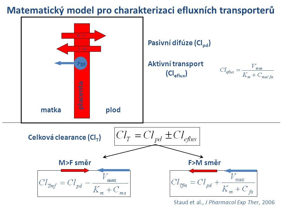 placenta Matematický model pro charakterizaci efluxních transporterů matkaplod Pasivní difúze (Cl pd ) Aktivní transport (Cl eflux ) Celková clearance
