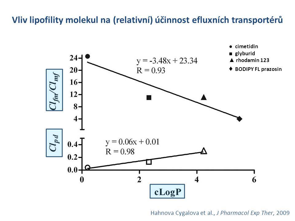 ● cimetidin ■ glyburid ▲ rhodamin 123 ♦ BODIPY FL prazosin Vliv lipofility molekul na (relativní) účinnost efluxních transportérů