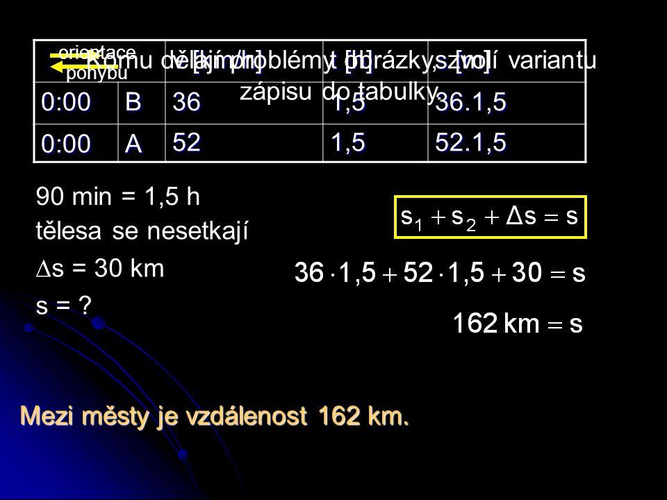 v [km/h] t [h] s [m] 0:00B 0:00A 36521,51,536.1,552.1,5 tělesa se nesetkají  s = 30 km s = ? 90 min = 1,5 h Komu dělají problémy obrázky, zvolí varia