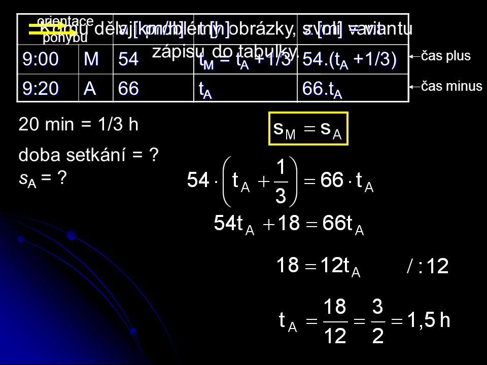 Komu dělají problémy obrázky, zvolí variantu zápisu do tabulky. v [km/h] t [h] s [m] = v.t 9:00M 9:20A doba setkání = ? s A = ?5466 tMtMtMtM tAtAtAtA