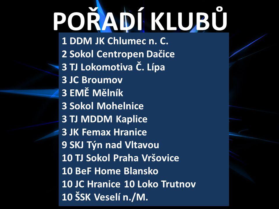 POŘADÍ KLUBŮ 1 DDM JK Chlumec n.C. 2 Sokol Centropen Dačice 3 TJ Lokomotiva Č.