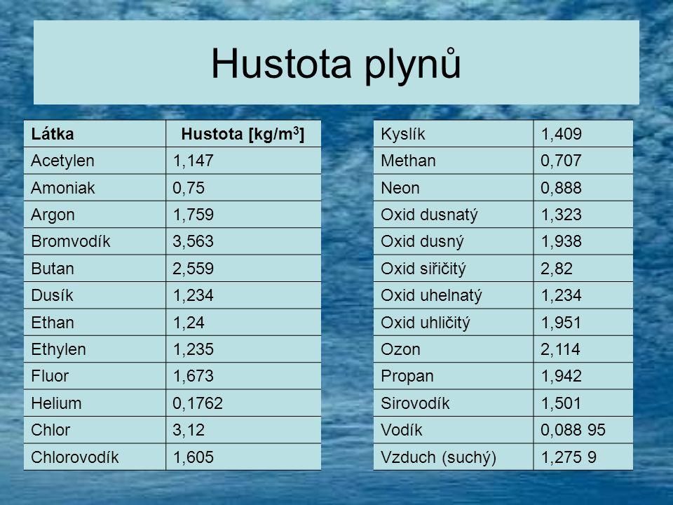 Hustota plynů LátkaHustota [kg/m 3 ] Acetylen1,147 Amoniak0,75 Argon1,759 Bromvodík3,563 Butan2,559 Dusík1,234 Ethan1,24 Ethylen1,235 Fluor1,673 Heliu