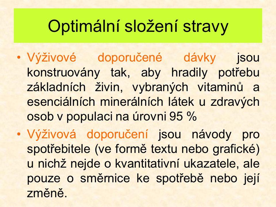 Referenční hodnoty pro příjem živin (v ČR 1.