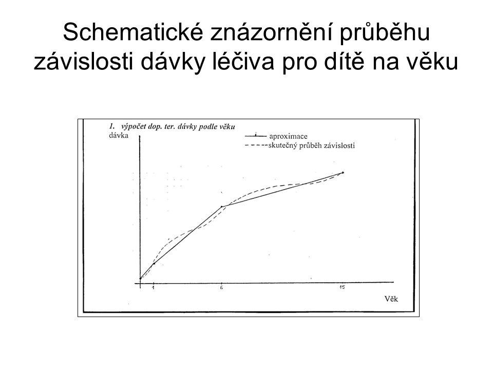 Schematické znázornění průběhu závislosti dávky léčiva pro dítě na věku