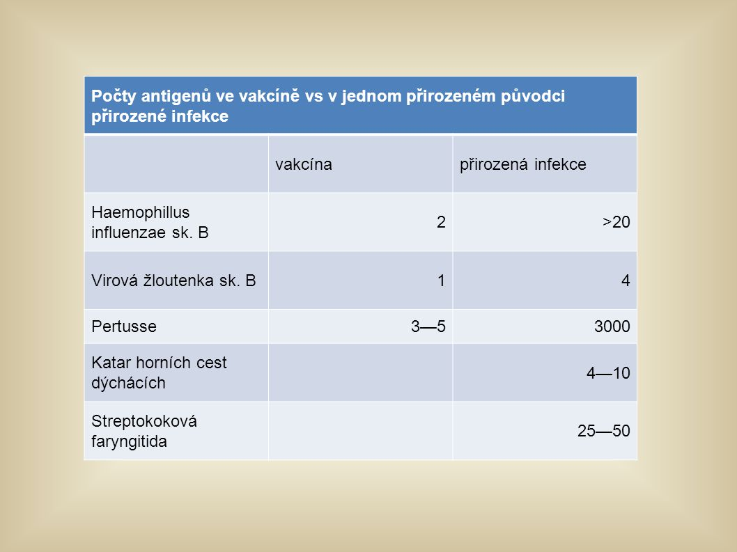 Počty antigenů ve vakcíně vs v jednom přirozeném původci přirozené infekce vakcínapřirozená infekce Haemophillus influenzae sk. B 2>20 Virová žloutenk