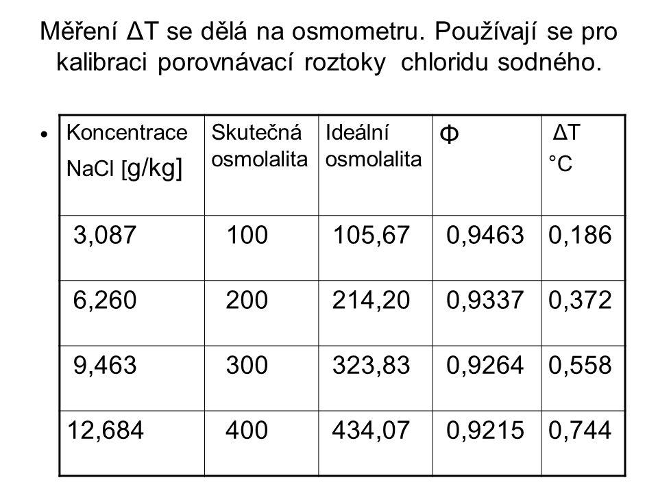 Měření ΔT se dělá na osmometru. Používají se pro kalibraci porovnávací roztoky chloridu sodného. • Koncentrace NaCl [ g/kg] Skutečná osmolalita Ideáln