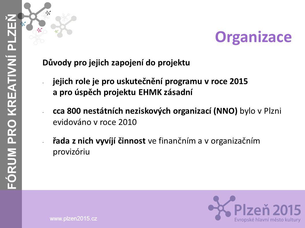 FÓRUM PRO KREATIVNÍ PLZEŇ www.plzen2015.cz Organizace Důvody pro jejich zapojení do projektu - jejich role je pro uskutečnění programu v roce 2015 a p