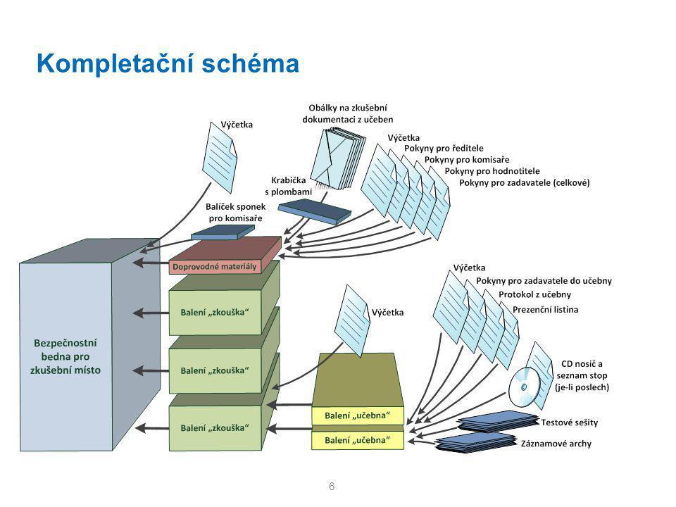 Kompletační schéma 6