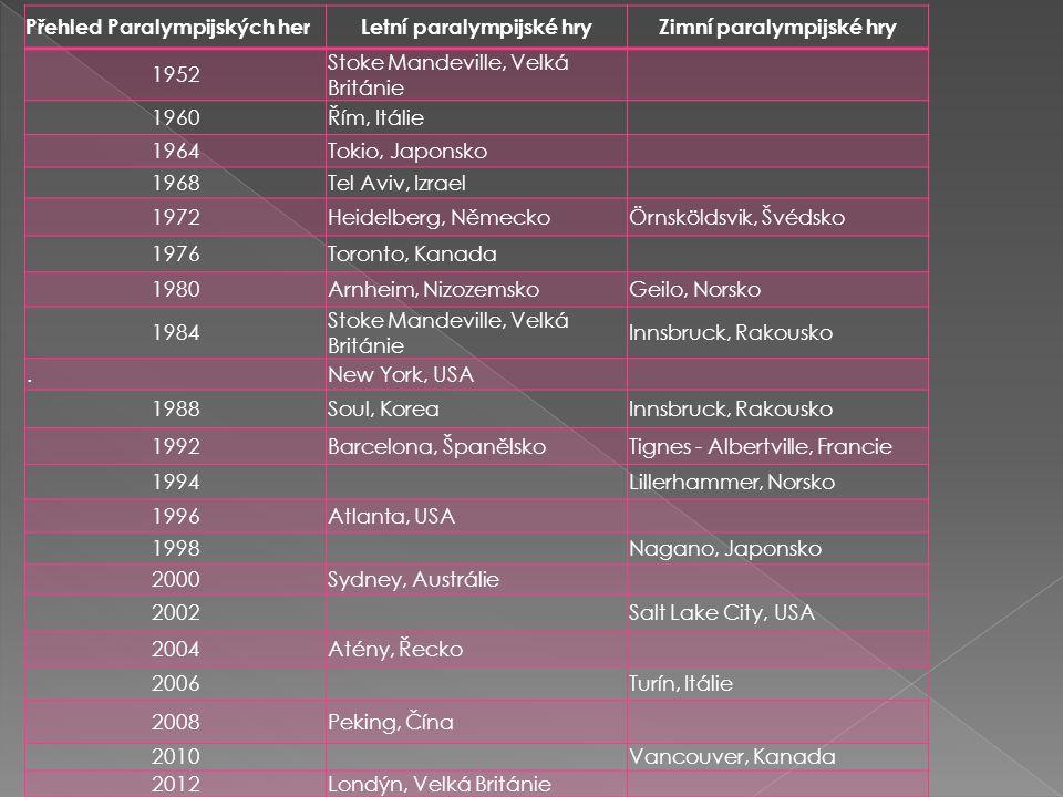Přehled Paralympijských herLetní paralympijské hryZimní paralympijské hry 1952 Stoke Mandeville, Velká Británie 1960Řím, Itálie 1964Tokio, Japonsko 19