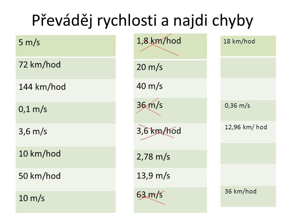 Převáděj rychlosti a najdi chyby 5 m/s 72 km/hod 144 km/hod 0,1 m/s 3,6 m/s 10 km/hod 50 km/hod 10 m/s 1,8 km/hod 20 m/s 40 m/s 36 m/s 3,6 km/hod 2,78 m/s 13,9 m/s 63 m/s 18 km/hod 0,36 m/s 12,96 km/ hod 36 km/hod