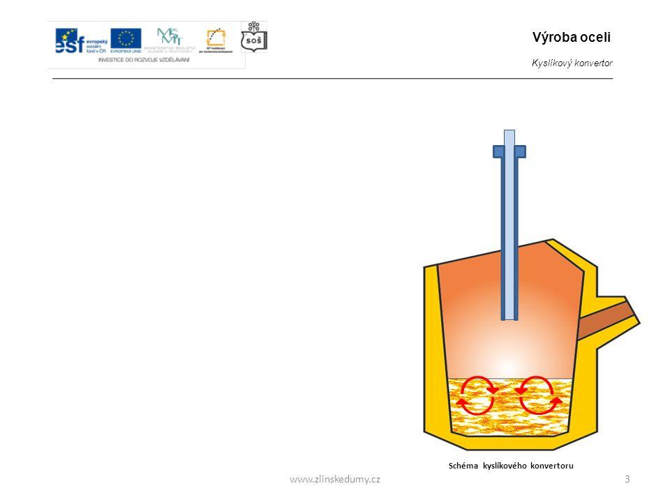 www.zlinskedumy.cz3 Schéma kyslíkového konvertoru 1/ Vsázka - Do konvertoru je vložena vsázka, která obsahuje : - roztavené surové železo z vysoké pec