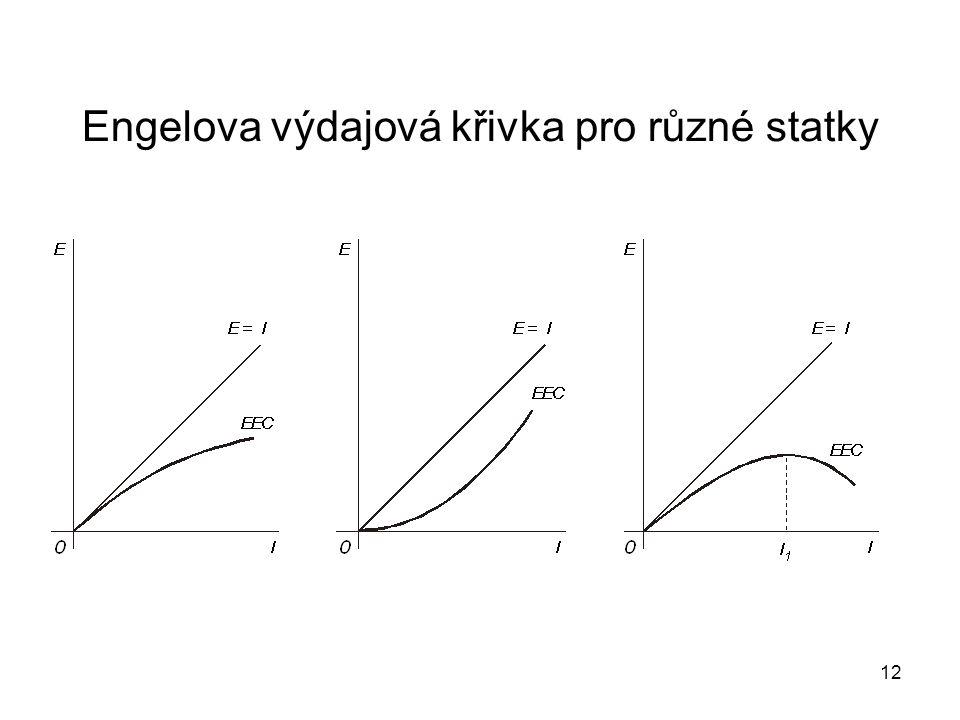 12 Engelova výdajová křivka pro různé statky
