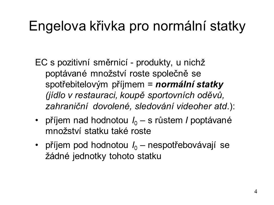 4 Engelova křivka pro normální statky EC s pozitivní směrnicí - produkty, u nichž poptávané množství roste společně se spotřebitelovým příjmem = normá