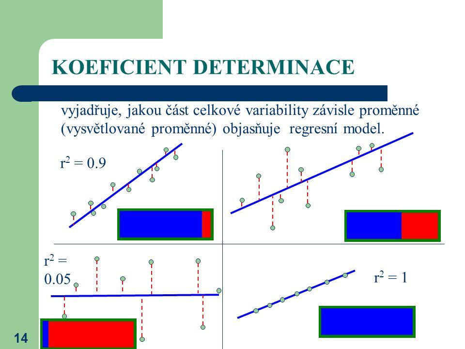 14 KOEFICIENT DETERMINACE vyjadřuje, jakou část celkové variability závisle proměnné (vysvětlované proměnné) objasňuje regresní model. r 2 = 0.9 r 2 =