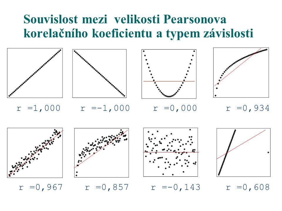 r =1,000r =-1,000r =0,000r =0,934 r =0,967r =0,857r =-0,143r =0,608 Souvislost mezi velikosti Pearsonova korelačního koeficientu a typem závislosti
